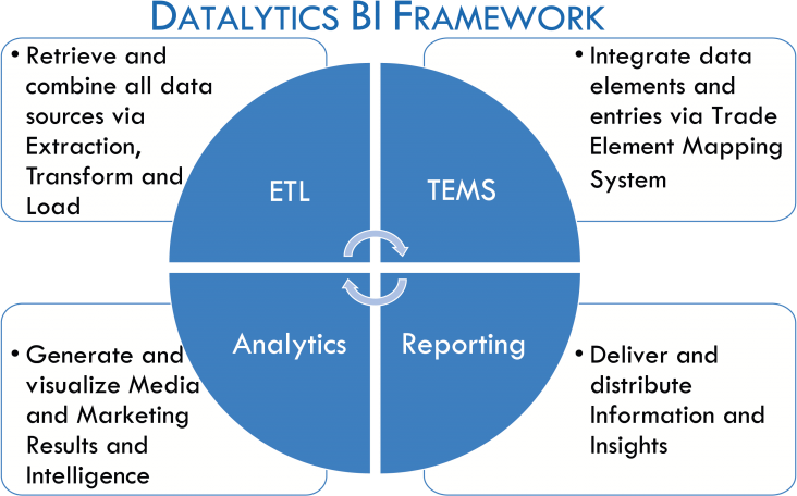Datalytics BI Framwork