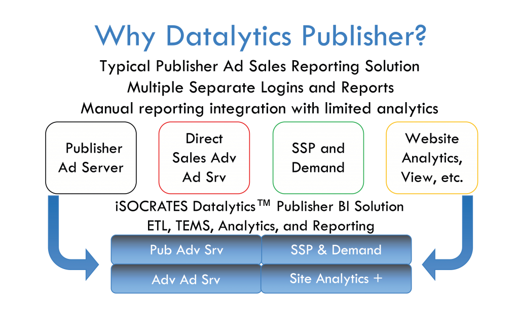 Datalytics Publisher