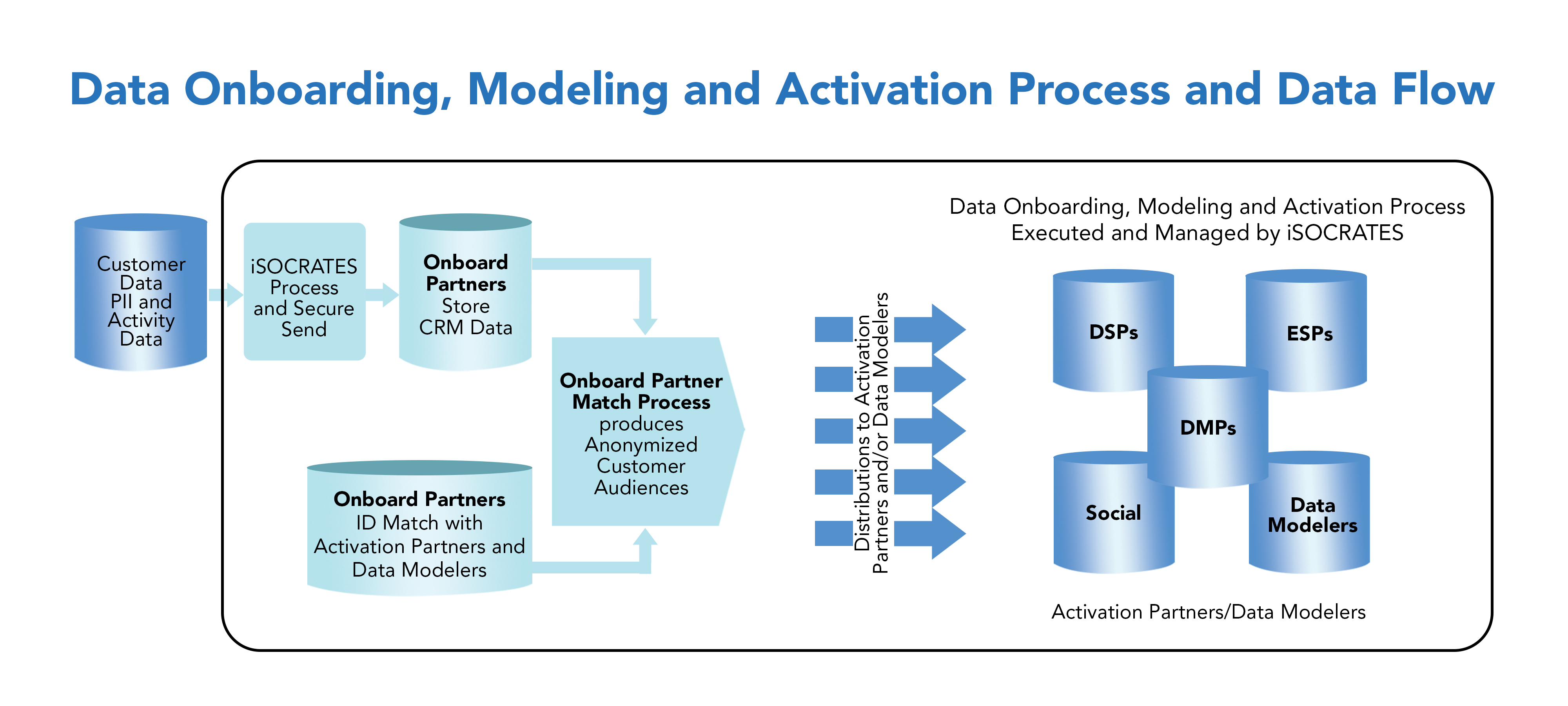 Data Onboarding, Modeling and Activation Process and Data Flow