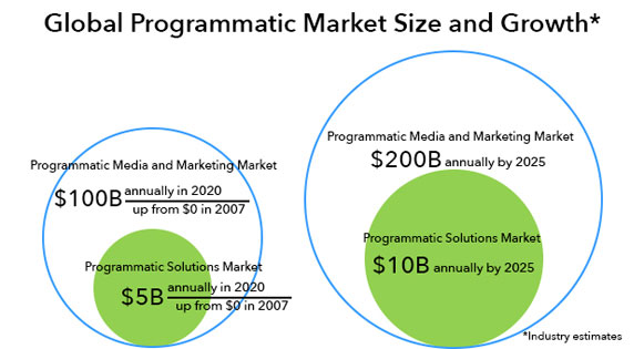 Global Programmatic Market Size and Growth